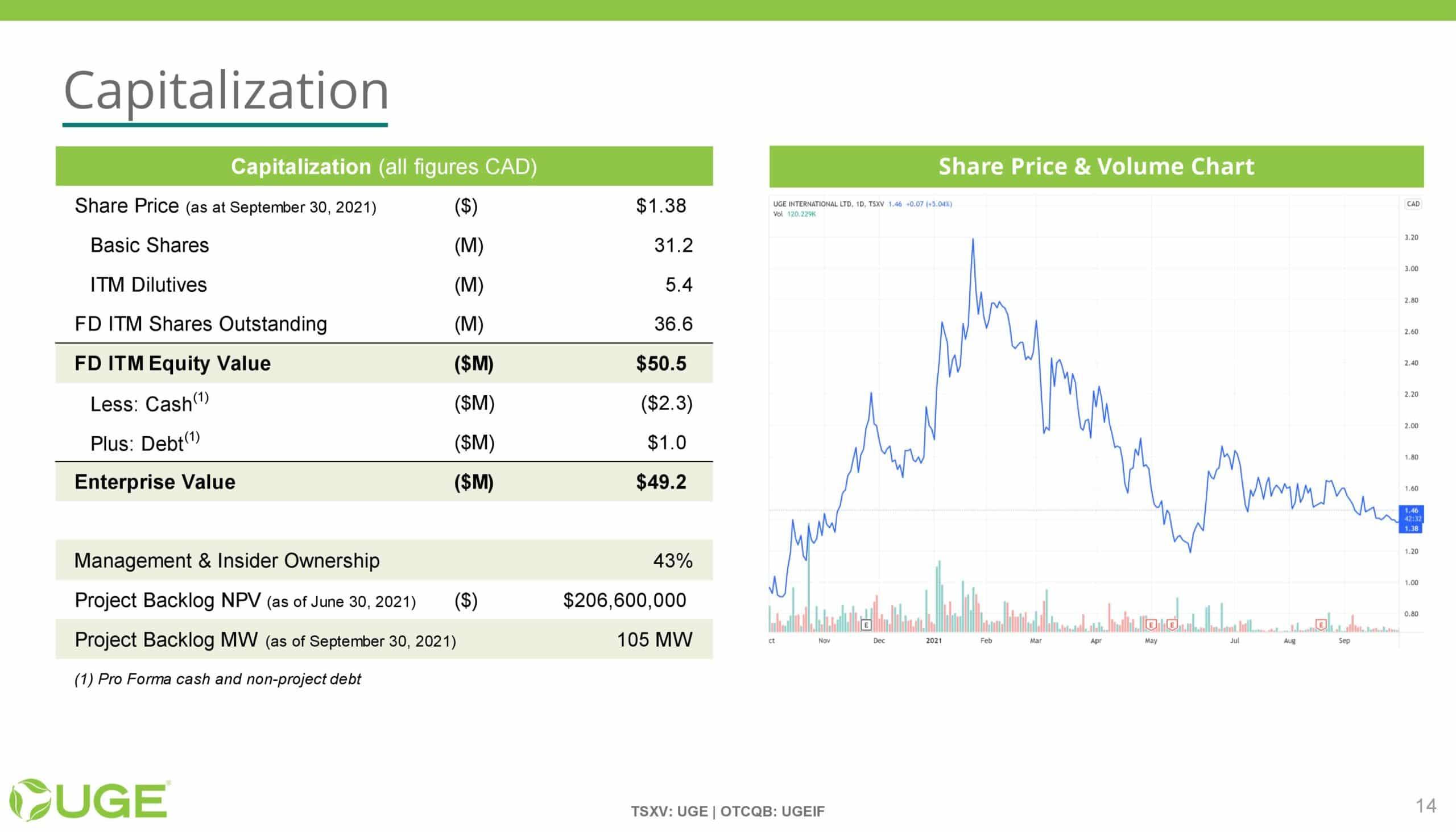 UGE Investor Presentation - 20211001-page-013