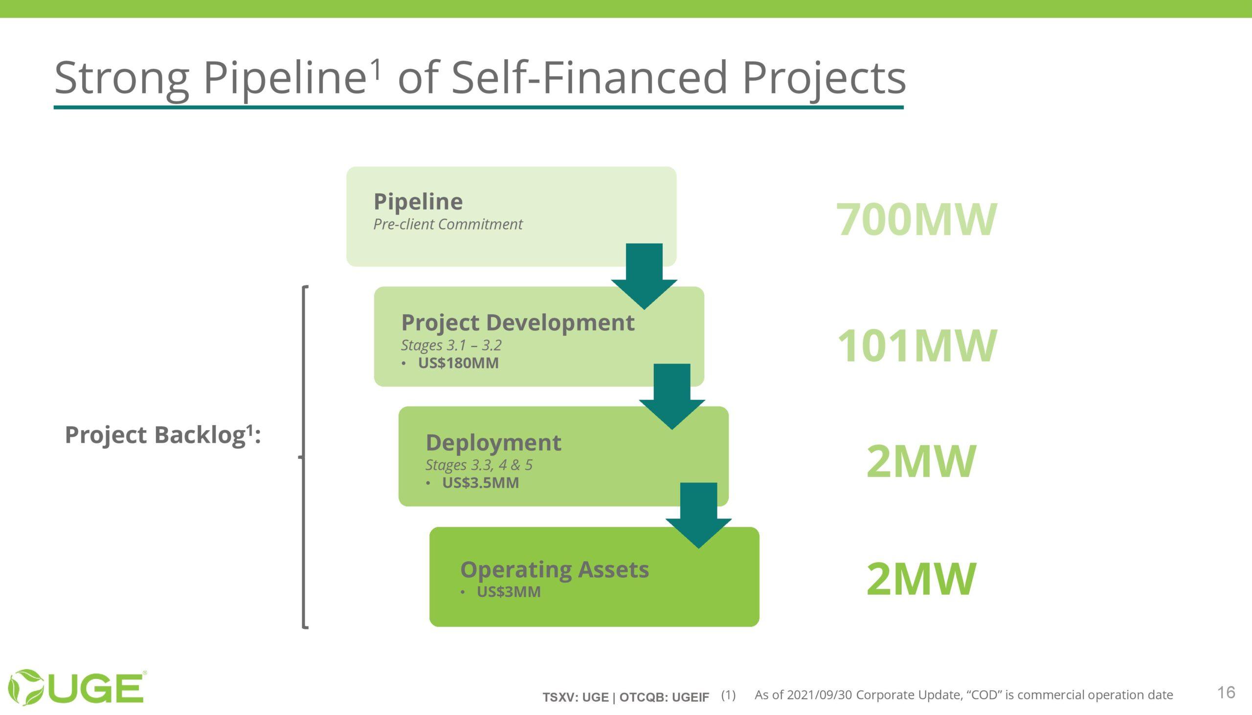 UGE Investor Presentation - 20211001-page-015