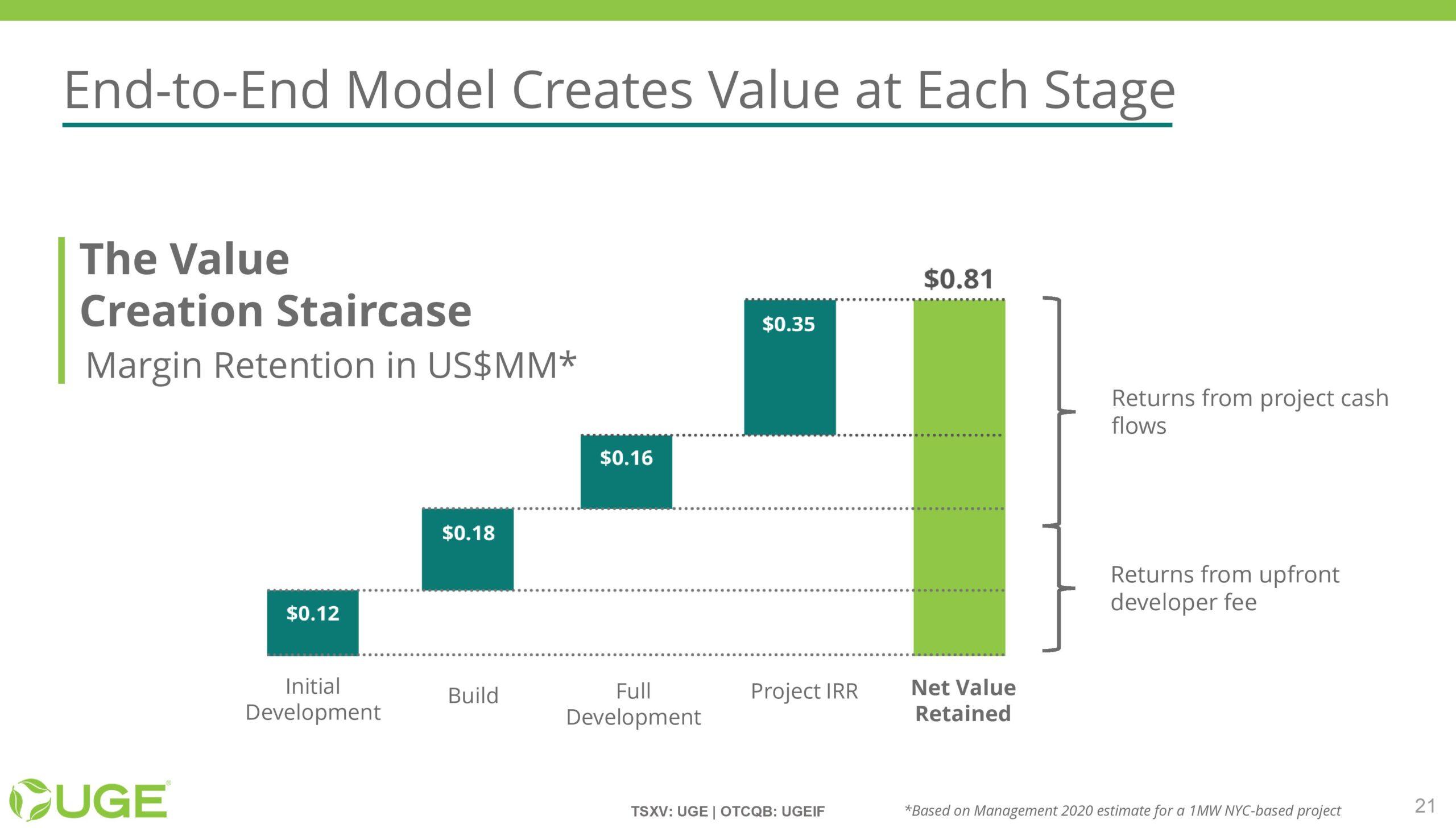 UGE Investor Presentation - 20211001-page-020
