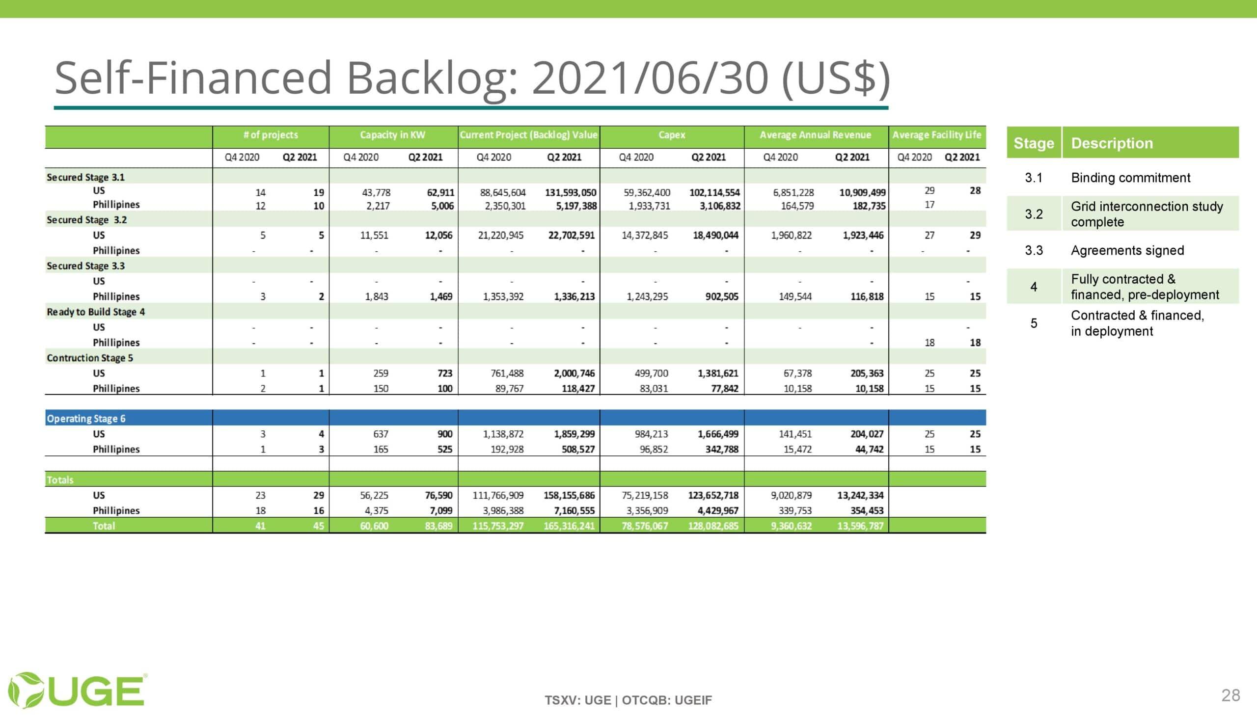 UGE Investor Presentation - 20211001-page-027