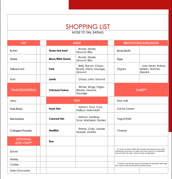 Carnivore Diet Shopping List - What to Buy for the Carnivore Diet Guide
