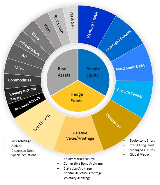 Alt invest pie-chart pic