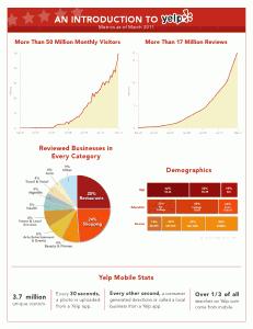 yelp stats