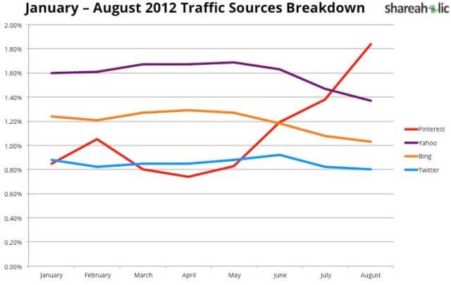 pinterest traffic graph