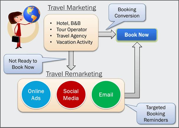 Travel-Remarketing-Booking-Reminders