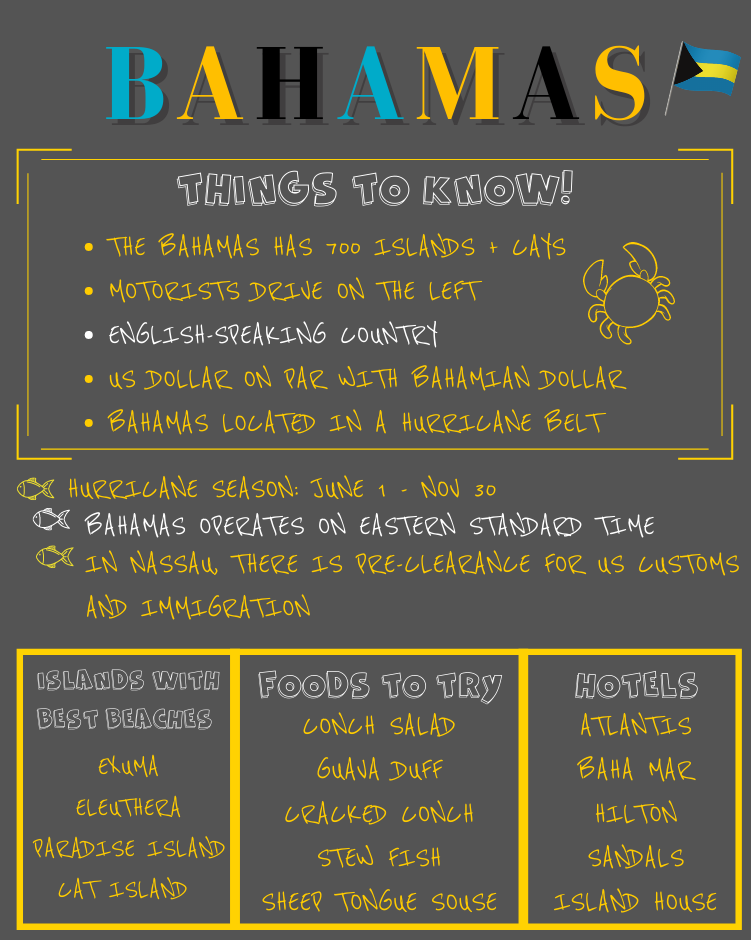 Infographic on things to know about The Bahamas