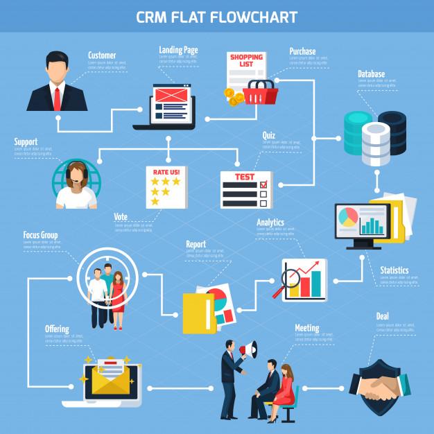 CRM flowchart India