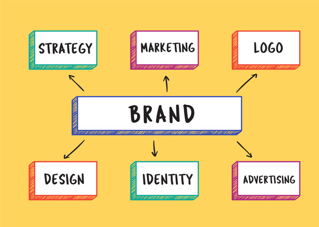 Branding Services By PluginHeads
