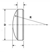 Understanding a Convex Lens