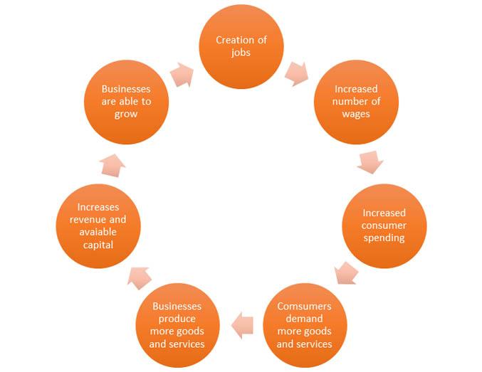 How Job Creation Helps the Local Economy