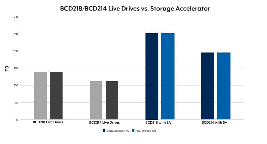 BCDVideo Accelerator (BVA) storage chart