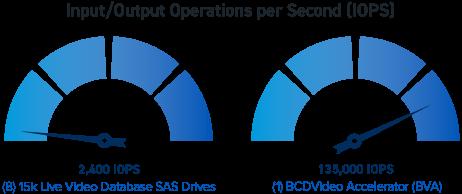 BCDVideo Accelerator (BVA) bandwidth diagram