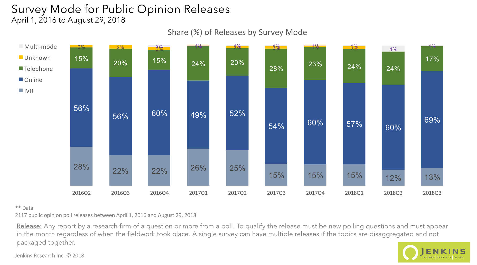 The trend since April 2016 in the mode of survey used for publicly released polls