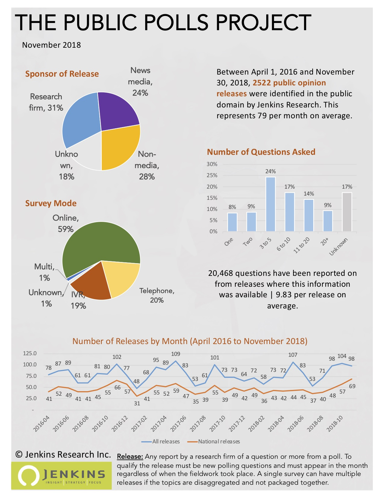 An infographic based on data up to and including November 30, 2018