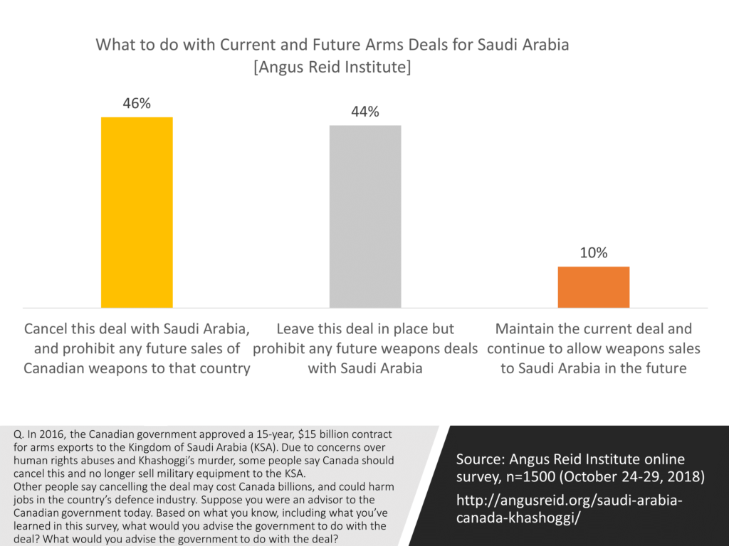 Recommended approach to current and future arms exports to Saudi Arabia