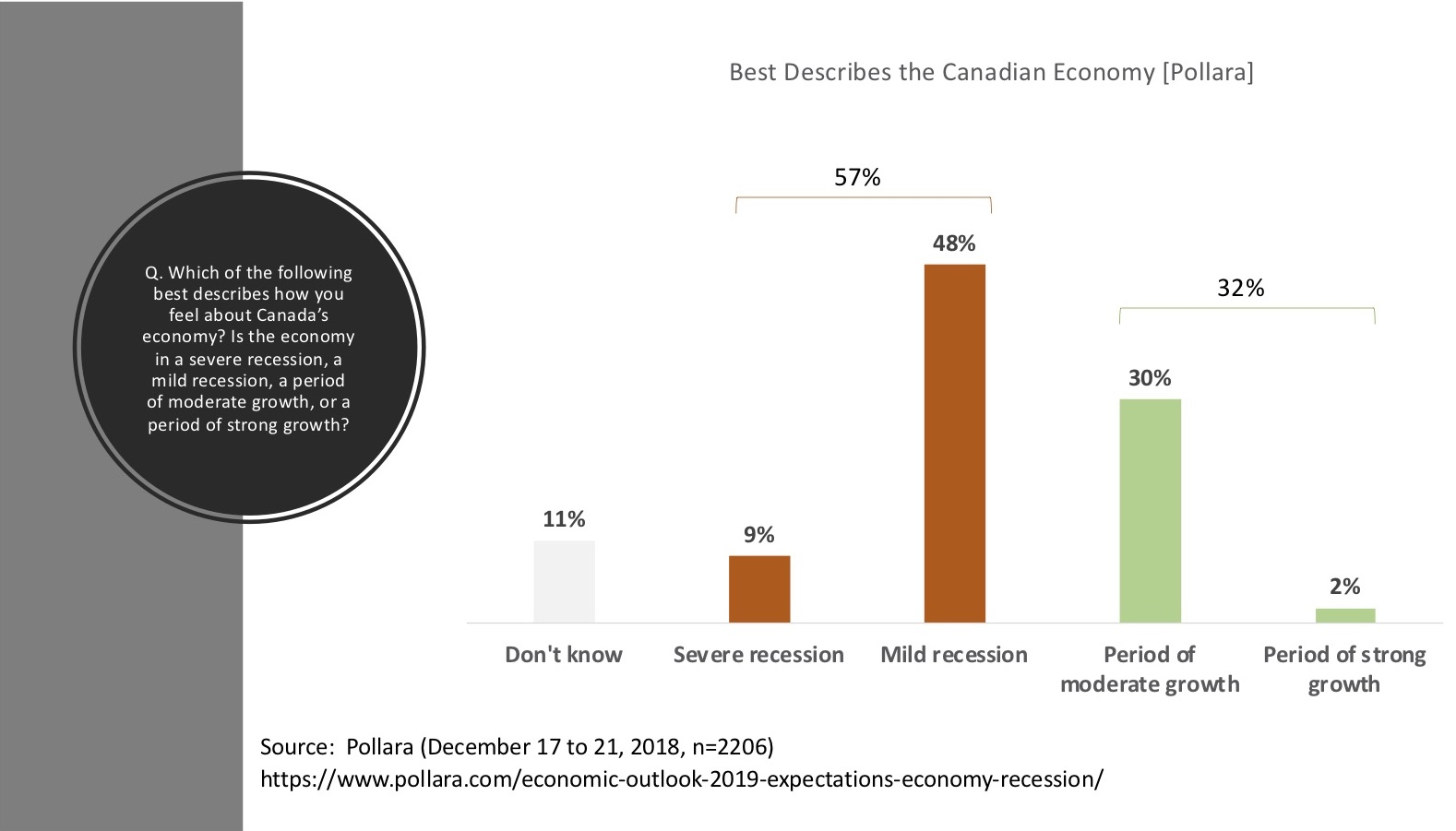 2019 recession -- 57% feel this way about the economy