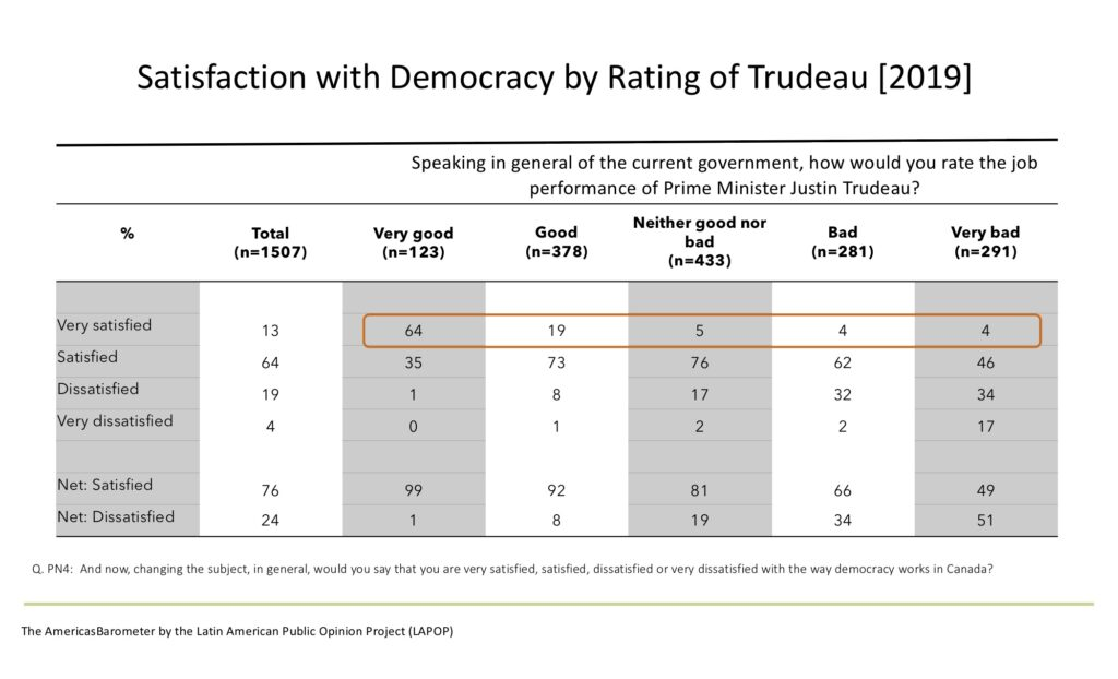 Satisfaction with democracy by attitudes about the government. That is, government performance.
