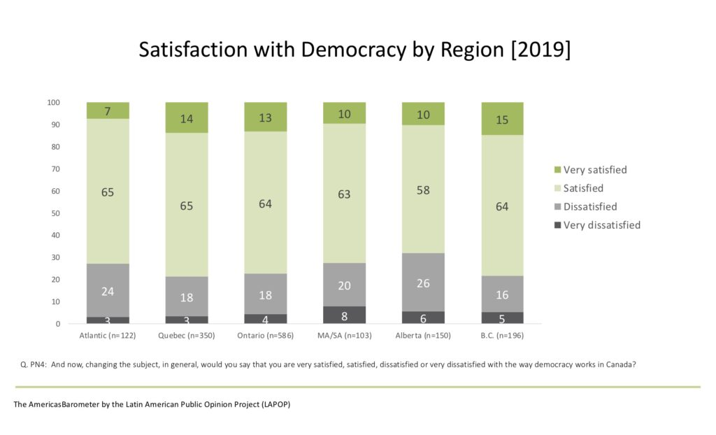Satisfaction with democracy in Canada by region (2019)
