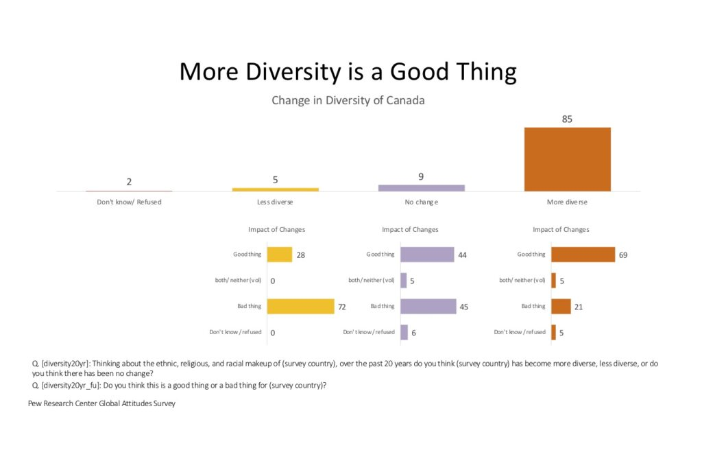 Culture Change: A more Diverse Canada