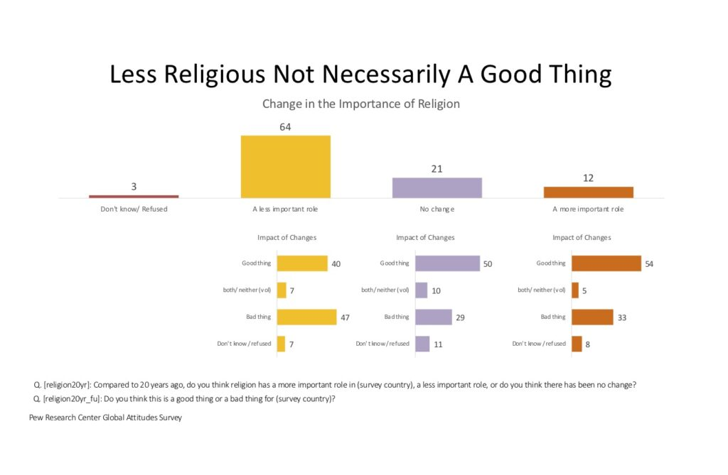 Culture Change: Declining importance of religion