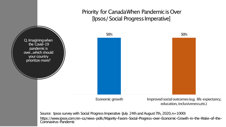 Social Progress versus Economic growth question results showing 50% of Canadians prefer a social progress focus.