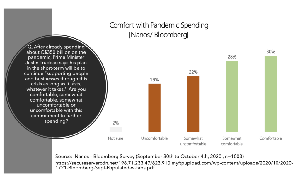 Graph showing the percentage of Canadians who are comfortable with pandemic spending.