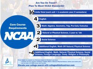 NCAA Core Course Graphic