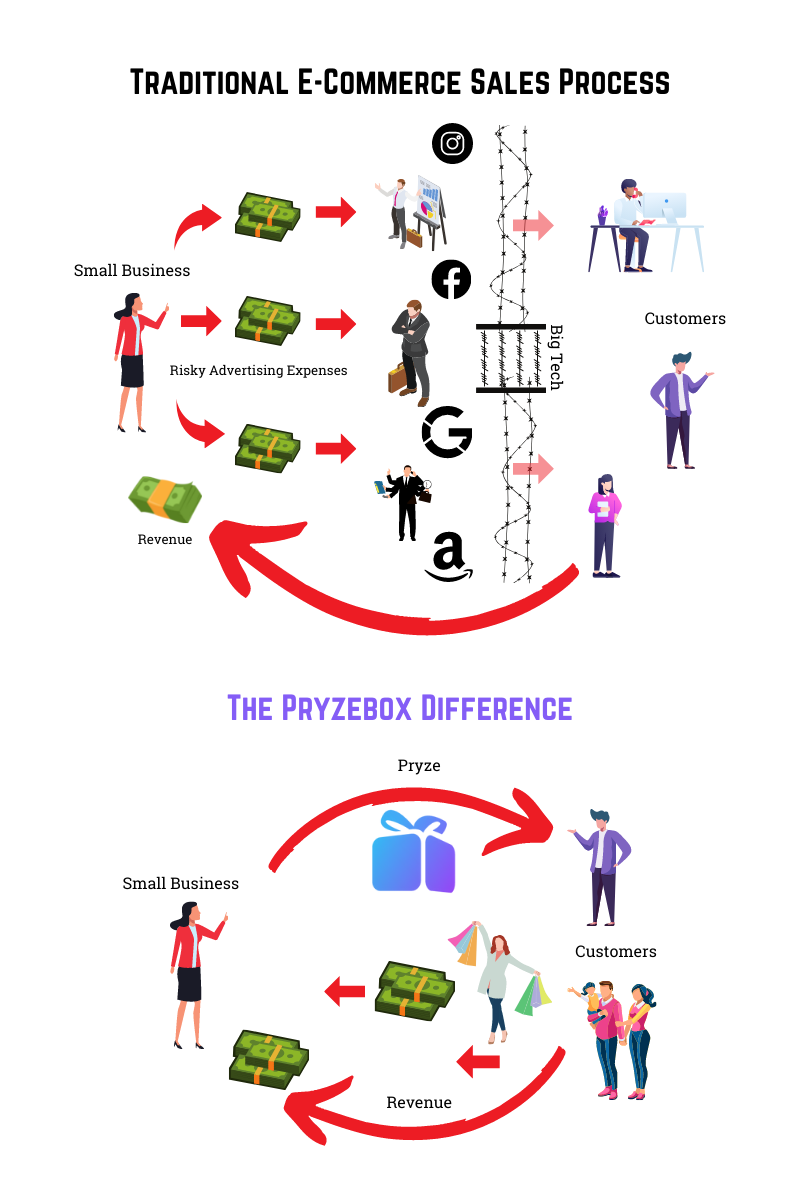 The Pryzebox Difference