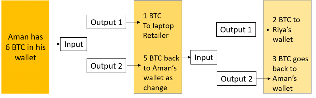 Input and Output in Bitcoin Transaction