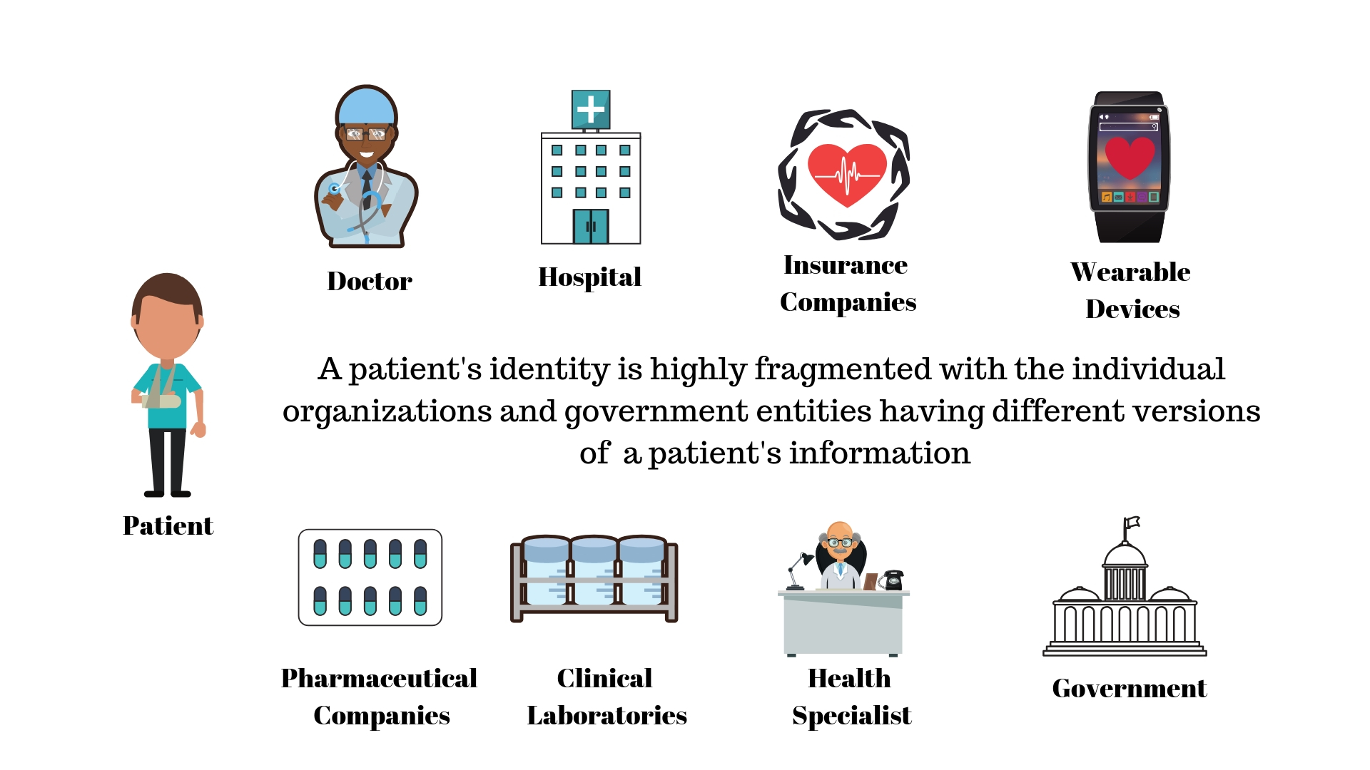 Fragmented Identity of Patient