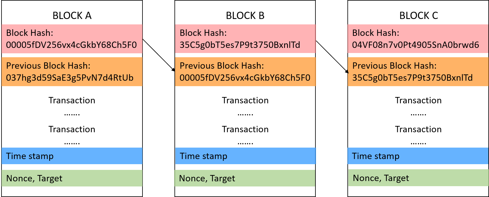 Components of a Block in Blockchain