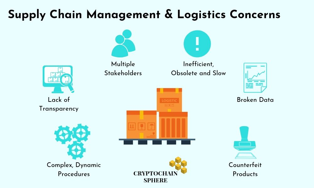Supply chain management and logistics concern