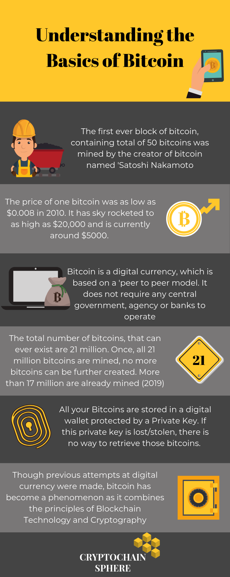 Features of bitcoin explained: Infographic