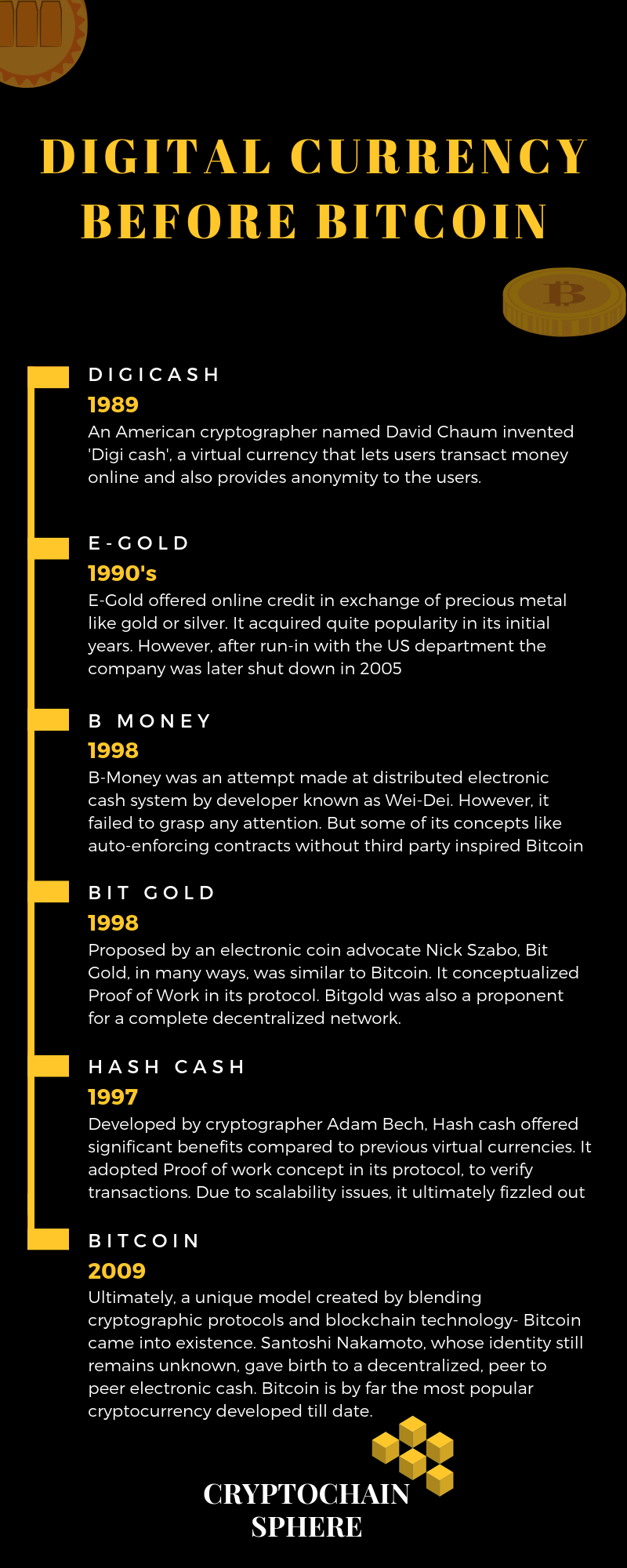 Infographic of Digital Currency