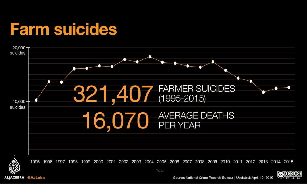 Farmer Suicide Rates in India