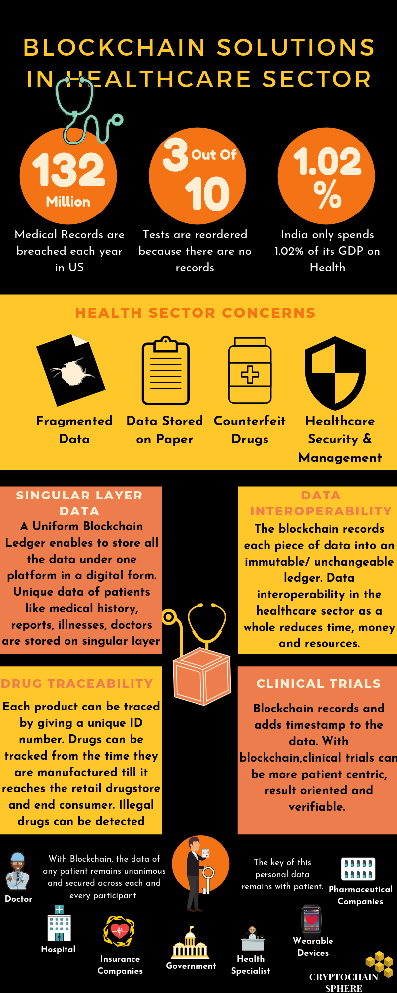 Blockchain Solutions for Healthcare: Infographic