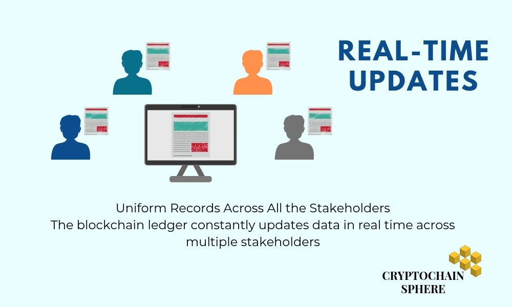Blockchain Real time Updates