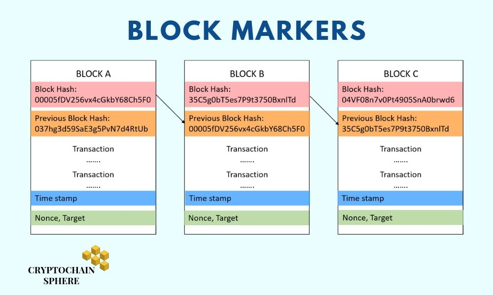 Hash Function in a Block