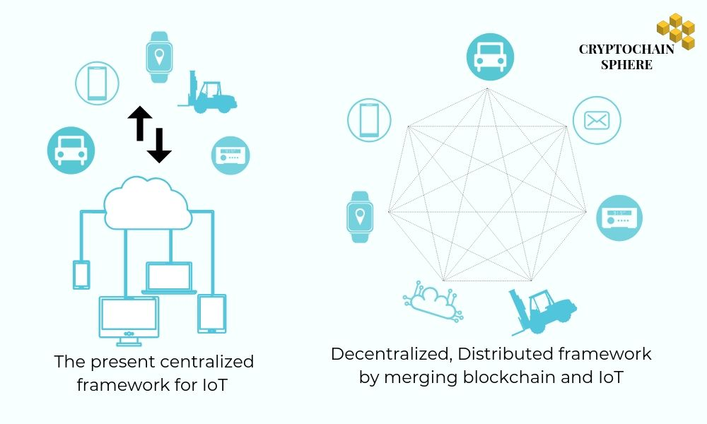 Distributed Ledger Technology in IoT