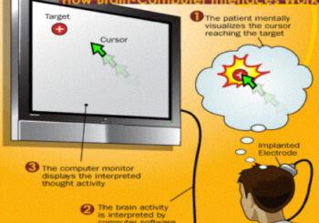 BCI technology –  Brain–Computer Interface