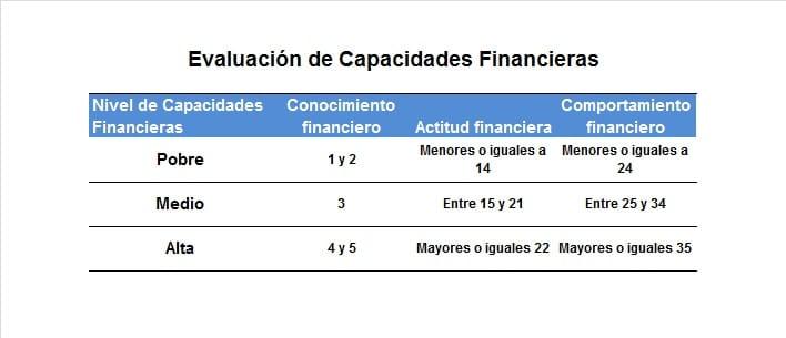 Evaluación de Capacidades Financieras