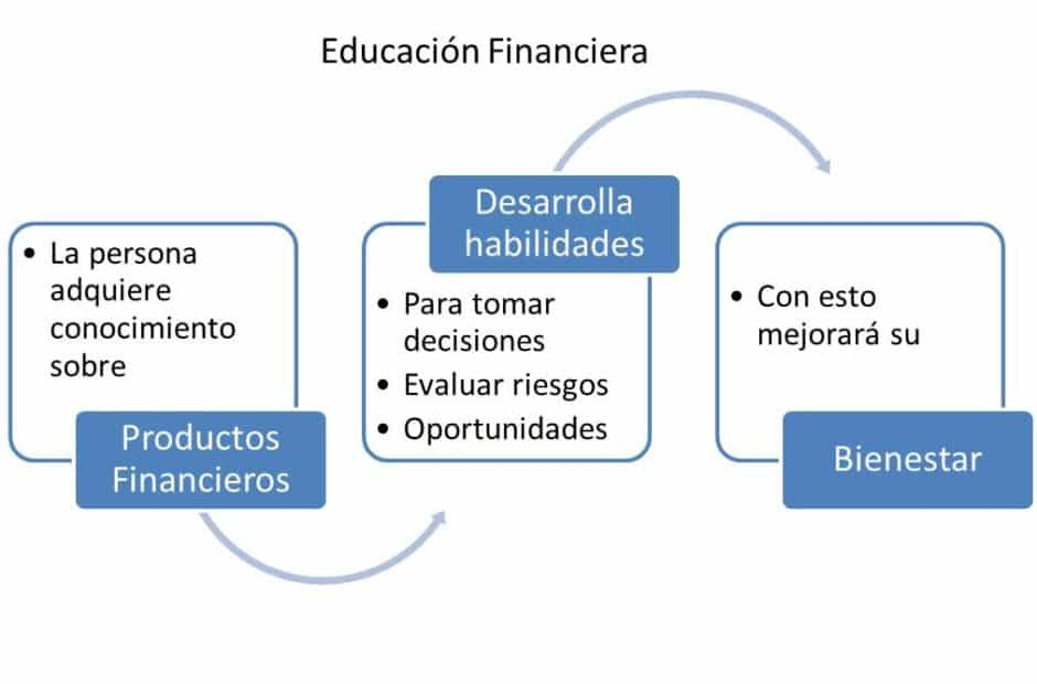 Que es educación financiera
