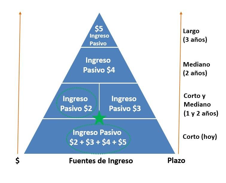 Fuente de ingreso activo e ingreso pasivo 4