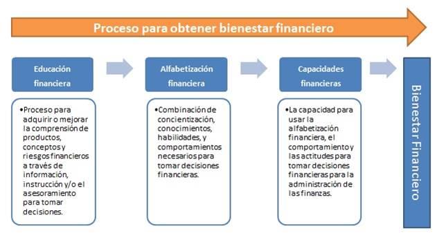 Proceso para obtener bienestar financiero