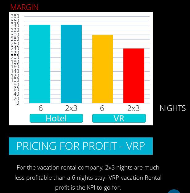 pricing-for-profit-vr-vs-hotel