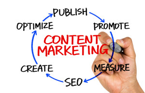 SEO Copywriting and Content Marketing cycle