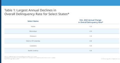 CoreLogic Reports U.S. Delinquency Rates at Record Lows in February