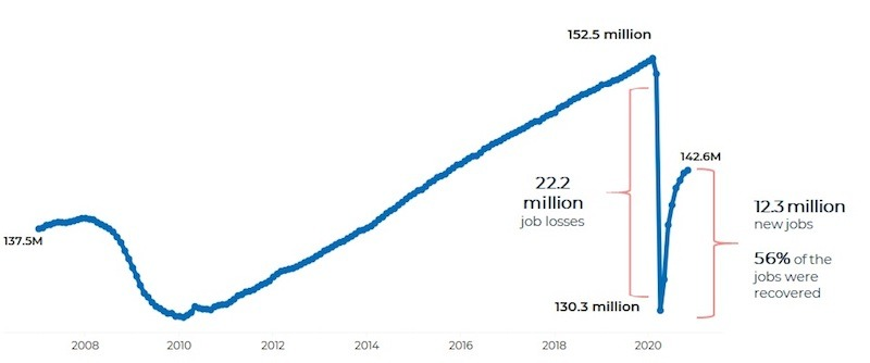 Twenty-two million jobs were lost in the beginning of the pandemic. Eight months later, more than half of these jobs have been recovered. (Courtesy of NAR)