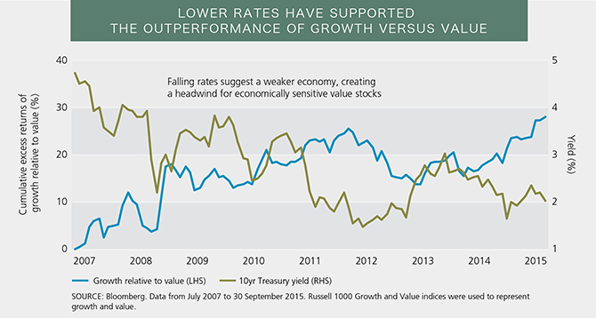 Lower Rates Have Promoted Growth over Value
