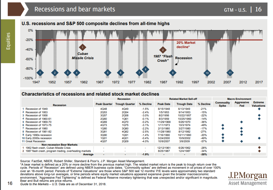 Previous Bear Markets and Recessions